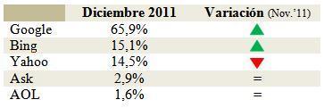 Estadísticas de Buscadores Diciembre 2011