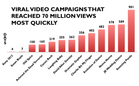 70 million views video social campaigns
