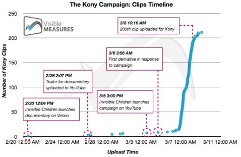 Kony Timeline de Visible Measures