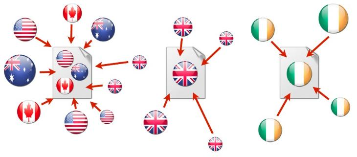 Posicionamiento de dominios internacionales (3/3)