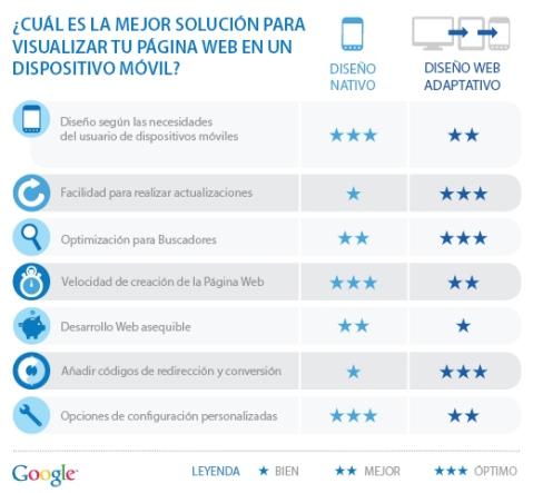comparativa diseño web adaptativo y diseño nativo en dispositivos móviles