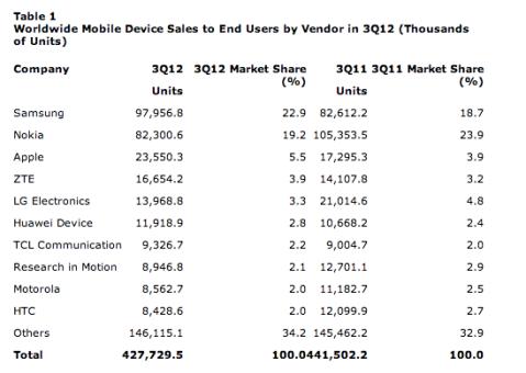 Vendedores y Marcas de móviles tercer trimestre 2012