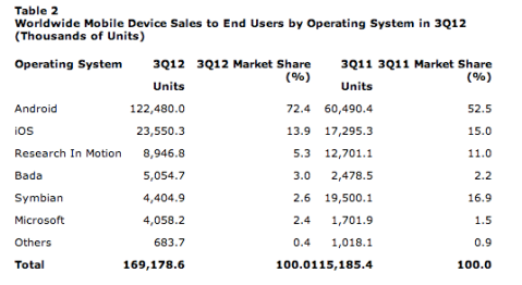 Sistemas operativos móviles tercer trimestre 2012