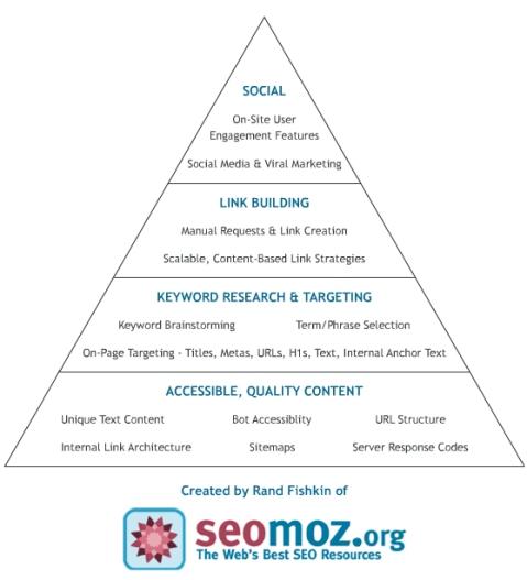 Pirámide SEO de SEOMOZ
