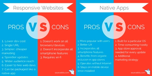 Responsive Design vs Native APPs